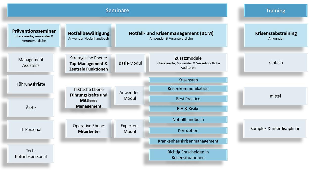 Grafische Beschreibung der Seminare und Trainings